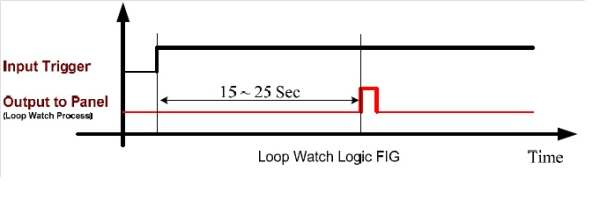 Obr. 6 Princip Loop watch function [7]